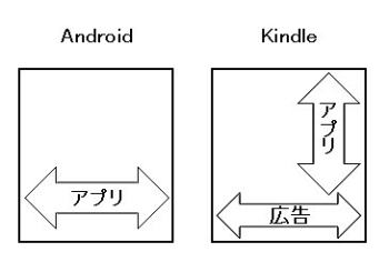 AndroidとKindle